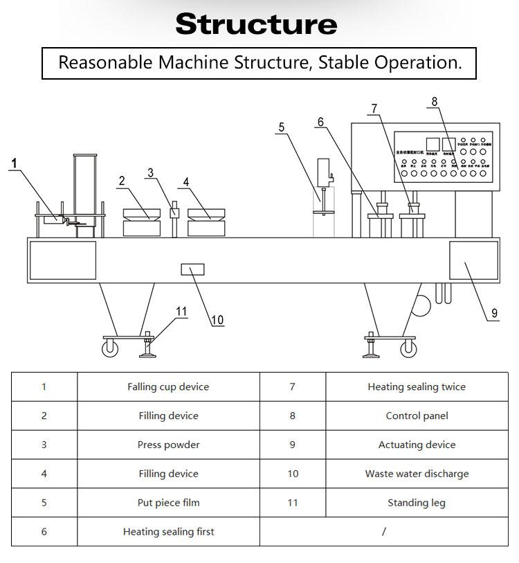 Máy đóng gói bột đang được nhiều cơ sở, doanh nghiệp quan tâm đến vì sự thuận tiện mà nó mang tới khi sử dụng. Với nhiều kích thước và kiểu dáng khác nhau mà ta có thể đóng gói. Đối với các loại máy loại lớn ta có thể nguyên dây chuyền sản xuất với tất cả các quá trình từ cân đo, định lượng, niêm phong, indate,... hoàn thành các khâu trước khi đưa đến tay người tiêu dùng Bạn biết gì về các loại máy đóng gói bột khác nhau? Với công nghệ sản xuất hiện đại như ngày nay, máy đóng gói đã và đang giúp cho con người tạo ra các sản phẩm chất lượng và kiểu dáng ngày càng phong phú, đa dạng. Tạo ra quá trình hoàn toàn khép kín với các khâu đóng gói bột, đảm bảo được an toàn thực phẩm cho doanh nghiệp và khách hàng khi sử dụng. Có nhiều loại máy và kích thước máy khác nhau, tùy vào nhu cầu sản xuất mà bạn có thể lựa chọn phù hợp cho doanh nghiệp của bạn. Hãy cùng Máy đóng gói An Thành tìm hiểu sơ lược qua các dạng máy đóng gói bột dưới đây xem cơ sở bạn phù hợp với loại máy nào và cách chúng hoạt động trước khi đầu tư nhé! Máy đóng gói bột dạng nhỏ: Ở máy đóng gói bột nhỏ này, các cơ sở vừa và nhỏ có thể sử dụng vì diện tích nhỏ gọn và chi phí đầu tư cũng không quá lớn. Các tính năng hiển thị ở máy đóng gói bột: 1. Hệ thống điều khiển máy vi tính một chip 2. Màn hình hiển thị cảm ứng 3. Bộ điều khiển chuyển đổi tần số 4. Dao niêm phong tự động mở khi máy hoạt động, ta chỉ cần cài đặt là có thể vận hành 5. Tiết kiệm vật liệu; 6. Việc tạo túi, chiết rót, đo lường, niêm phong, in ngày tháng và vận chuyển thành phẩm sẽ được hoàn thành cùng một lúc (cũng có thể sử dụng màn hình cảm ứng PLC) Máy đóng gói bột dạng nhỏ Thiết bị hỗ trợ khi ta sử dụng thiết bị: 1. Thiết bị đo hỗ trợ: Máy đo trục vít. 2. Thiết bị cấp liệu hỗ trợ: Máy cấp liệu xoắn ốc phễu vuông / tròn. 3. Băng tải thành phẩm. Các sản phẩm hỗ trợ bạn có thể không cần sử dụng, nhưng như thế sẽ làm tốn nhiều thời gian vào việc máy đóng gói hoạt động vì phải canh để tất cả các quy trình đóng gói của máy. Quy trình đóng gói b