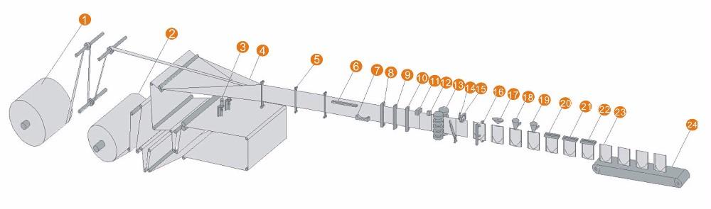 Máy đóng gói kẹo là máy được sản xuất nhằm nâng cao cho vẻ ngoài sản phẩm ngày càng hoàn hảo và chất lượng được đảm bảo vệ sinh. Với máy đóng gói kẹo ta có thể đóng gói các sản phẩm khác như các loại bánh mềm - xốp - cứng khác nhau, các kẹo,.... với các kích thước khác nhau. Được điều khiển thông minh, tiết kiệm được chi phí thuê nhân công mà còn nâng cao được sản lượng đưa ra ngoài thị trường,... Miêu tả sơ lược về máy đóng gói kẹo có trên thị trường: Tùy theo nhiều nhu cầu sử dụng khác nhau mà người ta phân loại máy đóng gói bánh kẹo thành nhiều loại khác nhau : - Theo cơ chế hoạt động: máy đóng gói tự động và máy đóng gói bán tự động, bạn có thể lựa chọn phù hợp với chi phí và nhu cầu sản xuất cho doanh nghiệp của bạn - Theo chức năng: Máy in nhãn, hạn dùng (mã hóa sản phẩm); Máy hút chân không,thổi khí, co màng; Máy vặn đóng nắp, niêm phong; Máy kiểm tra định lượng; Máy tạo khuôn, ép tạo hình,… Máy đóng gói An Thành giới thiệu cho bạn các loại máy đóng gói kẹo với các hình dạng và kích thước khác nhau. Bạn có thể tham khảo, tìm hiểu chúng và nếu có nhu cầu sử dụng hãy liên lạc với chúng tôi, sẽ hỗ trợ bạn trong tất cả các quá trình đến sử dụng thiết bị: Máy đóng gói kẹo nằm ngang nhỏ: Với sự phát triển mạnh mẽ của khoa học công nghệ hiện nay, các loại máy đóng gói được các sáng chế ra đã mang lại nhiều tiện lợi cho doanh nghiệp, thay vì dùng nhiều loại máy khác nhau thì ngày nay. Rất tiện lợi cho các cơ sở vì không cần phải đầu tư quá nhiều máy để đóng gói sản phẩm Chủ yếu được sử dụng để đóng gói các sản phẩm thông thường và các hình dạng khác nhau như bánh ngọt, bánh mì, bánh quy, kẹo, sô cô la, nhu yếu phẩm hàng ngày, khẩu trang, sản phẩm hóa chất, thuốc, phần cứng,... Máy đóng gói kẹo nằm ngang nhỏ Cấu tạo cơ bản vận hành máy đóng gói kẹo: 1. Cấu trúc máy nhỏ gọn nên tiết kiệm được diện tích khi đặt máy 2. Khung máy bằng thép carbon hoặc thép không gỉ với hình thức đẹp vì phải tiếp xúc trực tiếp với vật liệu nên yêu cầu tất cả các bề mặt tiếp xúc cần phải đư