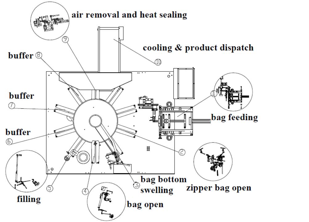 Máy đóng gói trạm xoay được dùng trong dây chuyền sản xuất để đóng gói dạng túi đã tạo sẵn, các dạng túi 3 biên, túi 4 biên, túi zipper,... để sản phẩm hoàn thiện sau khi đóng gói hoàn mỹ, đẹp bắt mắt hơn trong mắt người tiêu dùng. Qua đó tăng nâng suất tiêu thụ và sản xuất, đẩy nhanh tiến độ đưa sản phẩm tiến xa Các chi tiết về máy đóng gói trạm xoay: Đối với một số người thì máy đóng gói trạm xoay thì có vẻ còn hơi xa lạ vì dây chuyền sản xuất hơi phức tạp và cần diện tích lớn để vận hành. Trên thị trường hiện nay, có rất nhiều các loại máy đóng gói trạm xoay khác nhau và cách đóng gói cũng như sản phẩm cũng khác nhau. Cho nên trước khi bạn muốn tham khảo về máy đóng gói trạm xoay nên tìm hiểu sản phẩm có phù hợp với máy đóng gói không để tránh lãng phí chi phí đầu tư của doanh nghiệp Máy đóng gói trạm xoay hạt dạng nằm ngang cho túi rời phù hợp cho tất cả các loại túi làm sẵn với phạm vi kích thước túi rộng, hình dạng túi đa dạng, có zipper hoặc không zipper, tốc độ cao và độ sai số chiết rót nhỏ nhất,.... Máy đóng gói trạm xoay dạng nằm ngang cho sản phẩm dạng khối được thiết kế thích hợp cho nhiều loại sản phẩm hình khối có kích thước khác nhau, toàn bộ phần tiếp xúc với sản phẩm được chế tạo bằng inox không rỉ sét,.... Máy đóng gói dịch đặc trạm xoay chuyên dùng để đóng gói dạng túi đã tạo sẵn, các dạng túi 3 biên, túi 4 biên, túi zipper sản phẩm hoàn thiện sau khi đóng gói hoàn mỹ đẹp bắt mắt người tiêu dùng,.... Vậy có bao nhiêu máy đóng gói trạm xoay và cách thức sử dụng chúng như thế nào? Hãy cùng máy đóng gói An Thành tìm hiểu qua như thế nào trước khi bạn đầu tư chúng nhé! Máy đóng gói trạm xoay dạng in lụa ly, cốc,... : Máy đóng gói này được nhiều cửa hàng, công ty,... được sử dụng gia công để in sản phẩm lên ly, cốc,...để tặng hoặc giới thiệu- quảng cáo sản phẩm đến khách hàng, người tiêu dùng, người,... Việc quảng cáo như thế chi phí vừa rẻ vừa được tiếp cận được tiếp cận được nhiều tầng lớp xã hội khác nhau Vậy, máy đóng gói trạm xoay dạng in lụa nó 