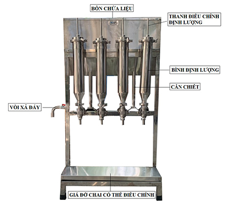 Nước mắm được coi là nguyên liệu không thể thiếu trong nhà bếp của người Việt. Là loại nguyên liệu lâu đời xuất phát từ cá, thông qua quá trình tẩm ướp cầu kỳ và thời gian công phu tạo ra được gia vị vô cùng đặc trưng. Máy đóng gói nước mắm chai ra đời không những giải quyết được quá trình đóng gói tiên tiến mà còn tạo ra các sản phẩm đẹp mắt, đảm bảo được vệ sinh an toàn thực phẩm cho người sử dụng Sơ lược về các loại máy đóng gói nước mắm chai: Trên thị trường hiện nay, có rất nhiều loại nước mắm từ bình dân đến cao cấp, từ vừa ăn đến đậm vị,... rất nhiều thương hiệu ra đời nhằm đáp ứng được nhu cầu tiêu thụ của khách hàng. Đa số lúc trước chưa được phát triển nên việc đóng gói còn sơ sài, mẫu mã còn đơn giản, cách thức đóng gói còn truyền thống,... Nơi làm nên nước mắm Nước mắm chủ yếu được người dân miền biển sản xuất chế biến theo phương pháp thủ công và bán tự động, từ quy mô nhỏ sau đó để mở rộng quy mô, cần có hệ thống máy móc hỗ trợ. Máy đóng gói nước mắm chai có rất nhiều định lượng: 2 vòi, 4 vòi,… nó có thể hỗ trợ bạn trong quá trình sản xuất, giá cả lại vô cùng hợp lý với những hộ gia đình, cơ sở không có nhiều chi phí đầu tư. Máy chiết rót nước mắm với nguyên liệu thép không gỉ hoàn toàn không bị ăn mòn bởi muối trong nước mắm. Máy đóng gói nước mắm chai ra đời, giải quyết được vấn đề như về an toàn vệ sinh, làm cho mẫu mã trở nên đa dạng hơn, tăng năng suất sản xuất, giảm được sự thất thoát nguyên vật liệu khi trong lúc đóng gói. Vậy, trên thị trường hiện nay có bao nhiêu loại máy đóng gói nước mắm chai? Hãy cùng An Thành, tìm hiểu cơ bản về các loại đóng gói dưới đây nhé! Máy đóng gói nước mắm chai thủ công: Nước mắm chủ yếu được người dân miền biển sản xuất chế biến theo phương pháp thủ công, từ quy mô nhỏ sau đó để mở rộng quy mô, cần có hệ thống máy móc hỗ trợ. Máy chiết rót định lượng 4 vòi là lựa chọn phù hợp vì nó có thể hỗ trợ bạn trong quá trình sản xuất, giá cả lại vô cùng hợp lý với những hộ gi đình, cơ sở không có nhiều chi phí đầu tư. Với 